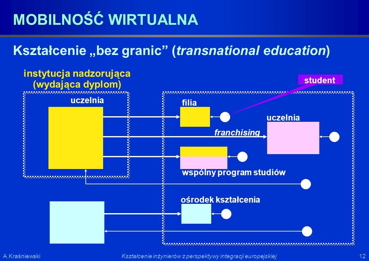 12 Kształcenie inżynierów z perspektywy integracji europejskiejA.Kraśniewski MOBILNOŚĆ WIRTUALNA Kształcenie bez granic (transnational education) wspó