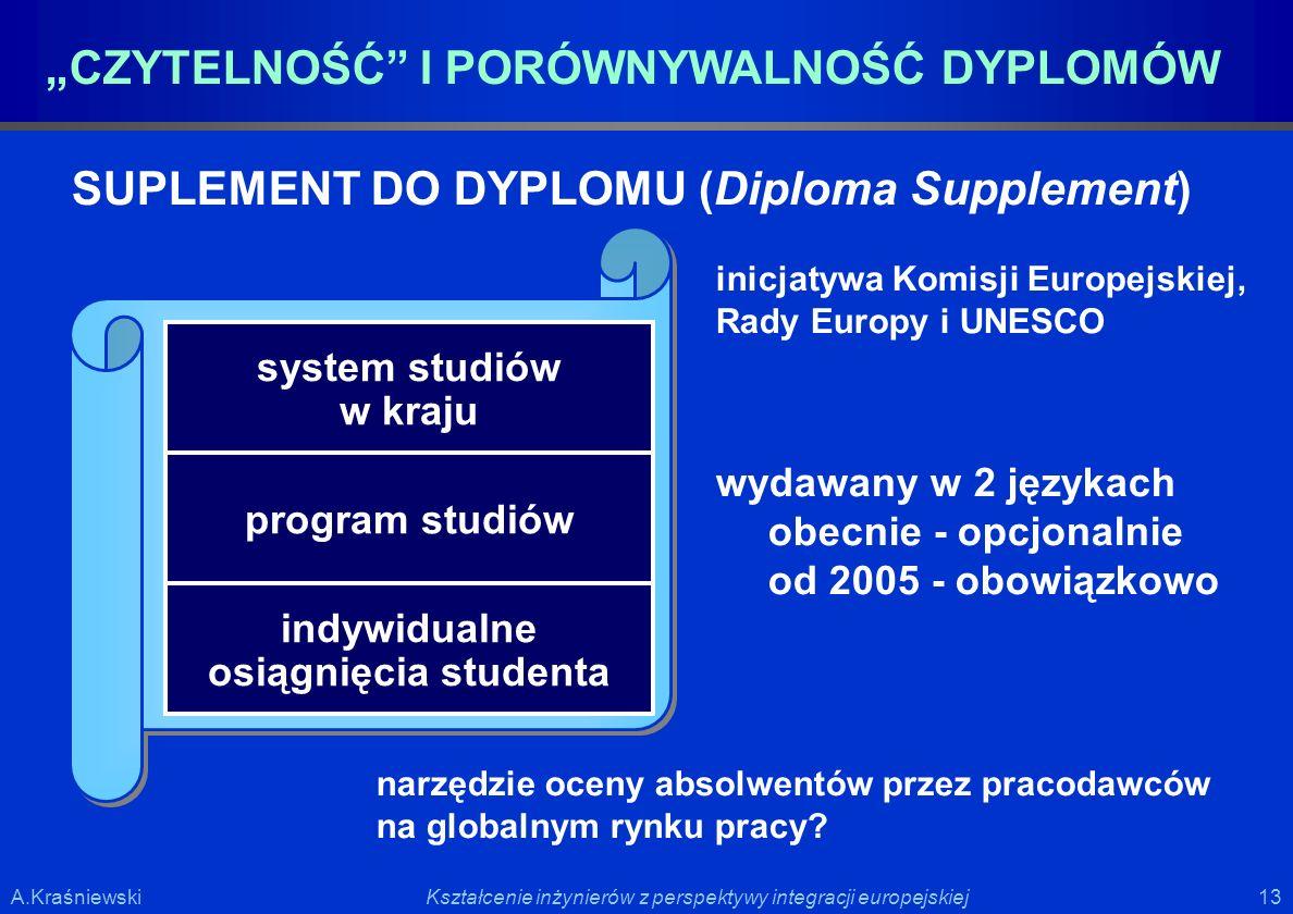 13 Kształcenie inżynierów z perspektywy integracji europejskiejA.Kraśniewski CZYTELNOŚĆ I PORÓWNYWALNOŚĆ DYPLOMÓW SUPLEMENT DO DYPLOMU (Diploma Supple