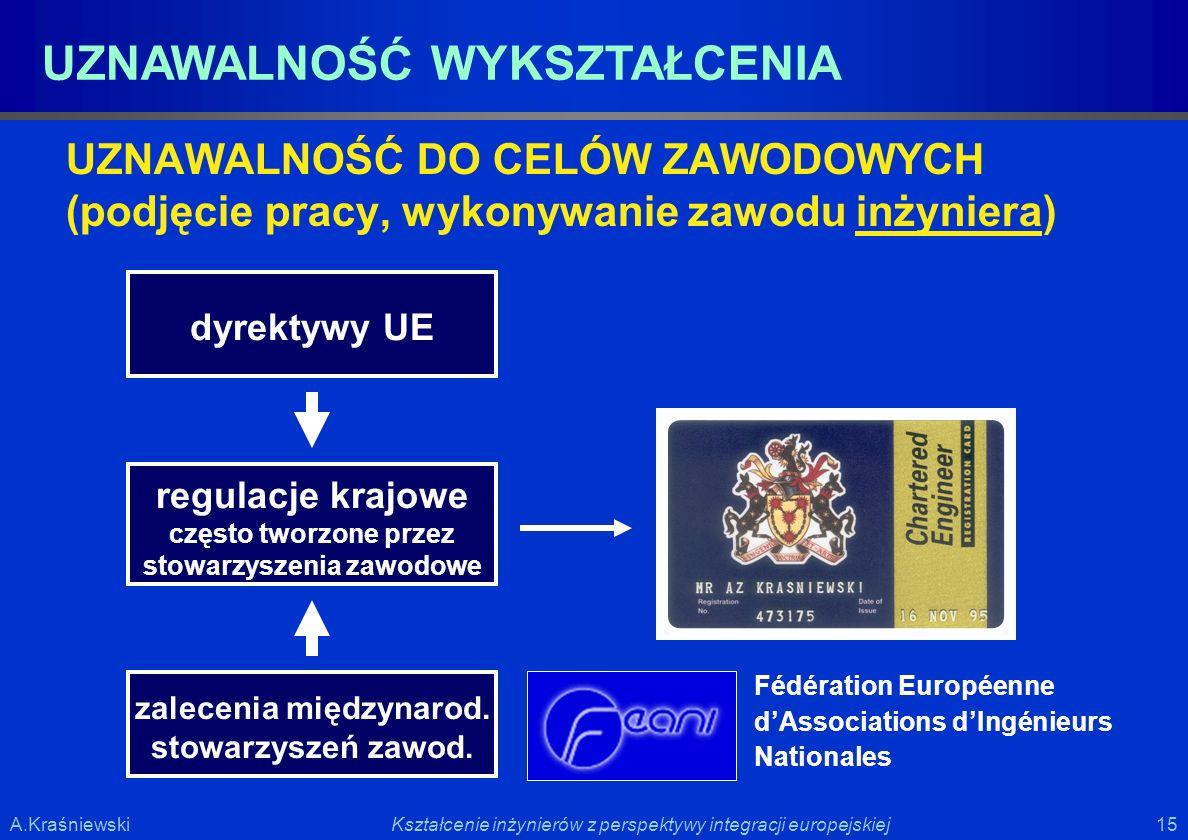 15 Kształcenie inżynierów z perspektywy integracji europejskiejA.Kraśniewski UZNAWALNOŚĆ WYKSZTAŁCENIA UZNAWALNOŚĆ DO CELÓW ZAWODOWYCH (podjęcie pracy