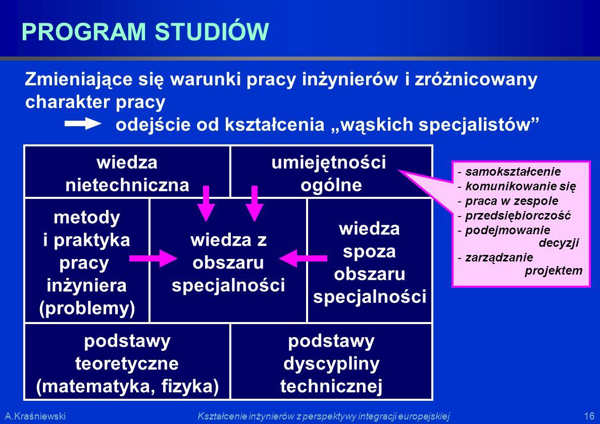 16 Kształcenie inżynierów z perspektywy integracji europejskiejA.Kraśniewski PROGRAM STUDIÓW Zmieniające się warunki pracy inżynierów i zróżnicowany c
