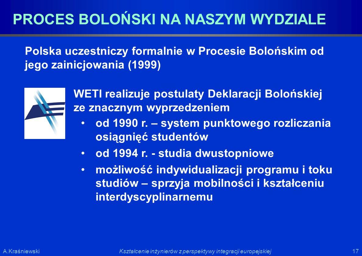 17 Kształcenie inżynierów z perspektywy integracji europejskiejA.Kraśniewski PROCES BOLOŃSKI NA NASZYM WYDZIALE Polska uczestniczy formalnie w Procesi