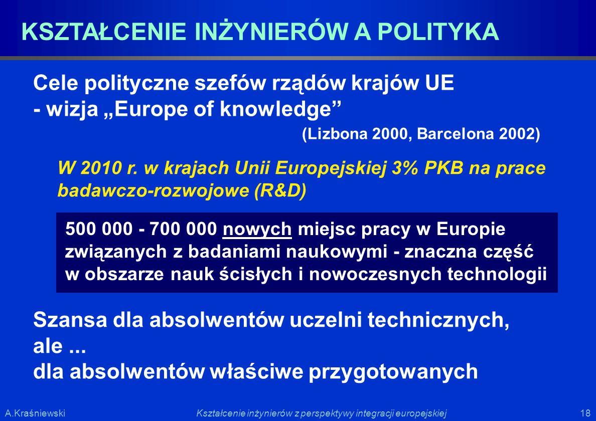 18 Kształcenie inżynierów z perspektywy integracji europejskiejA.Kraśniewski KSZTAŁCENIE INŻYNIERÓW A POLITYKA Cele polityczne szefów rządów krajów UE