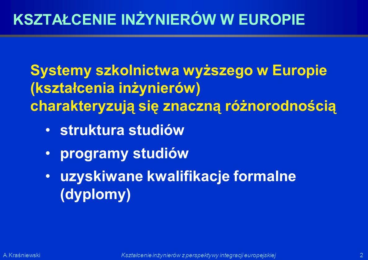 2 2Kształcenie inżynierów z perspektywy integracji europejskiejA.Kraśniewski Systemy szkolnictwa wyższego w Europie (kształcenia inżynierów) charakter