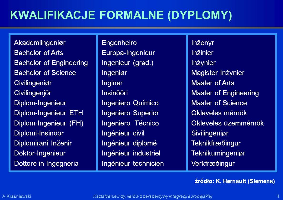 4 4Kształcenie inżynierów z perspektywy integracji europejskiejA.Kraśniewski KWALIFIKACJE FORMALNE (DYPLOMY) Akademiingeniør Bachelor of Arts Bachelor