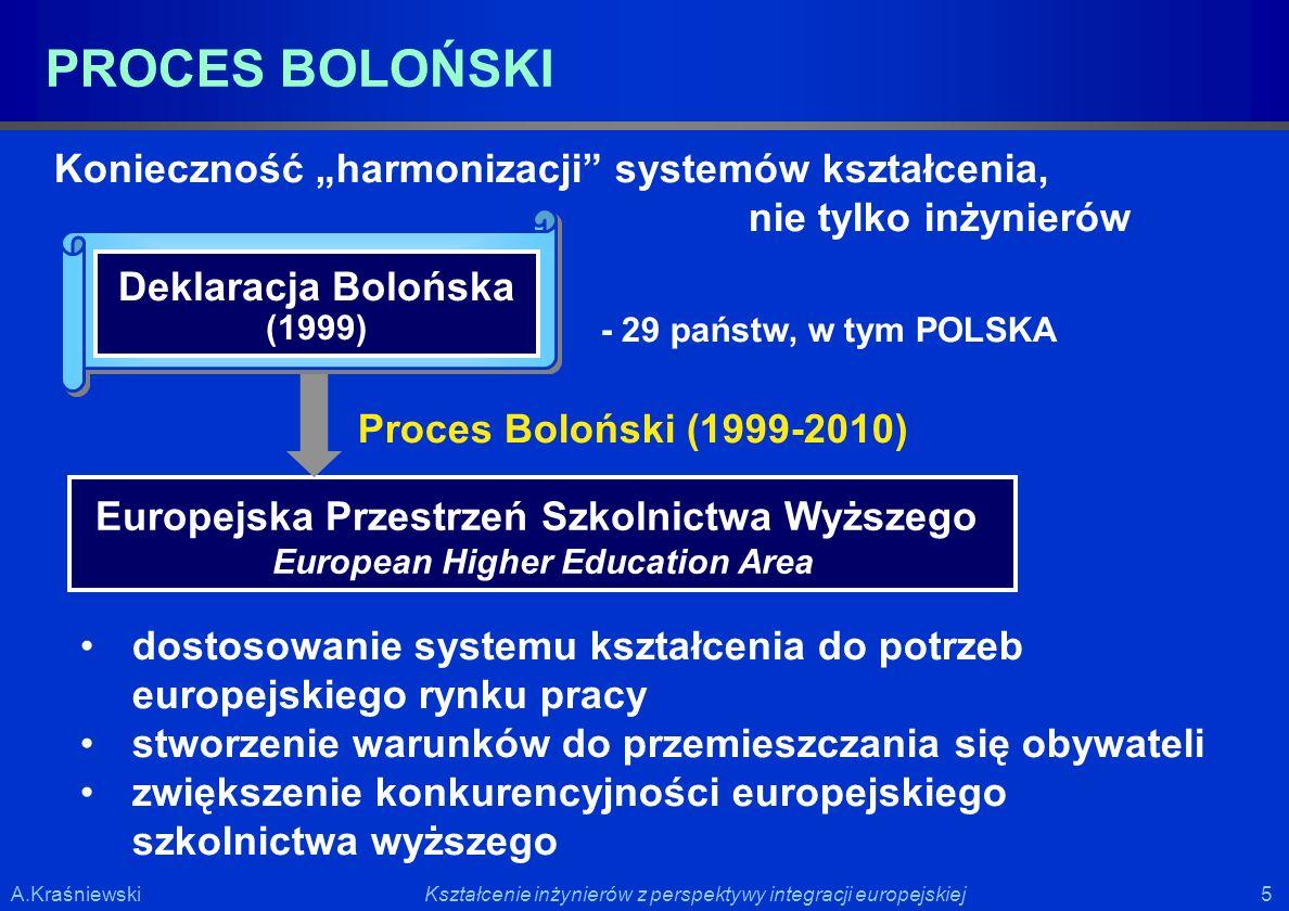 5 5Kształcenie inżynierów z perspektywy integracji europejskiejA.Kraśniewski Proces Boloński (1999-2010) Europejska Przestrzeń Szkolnictwa Wyższego Eu