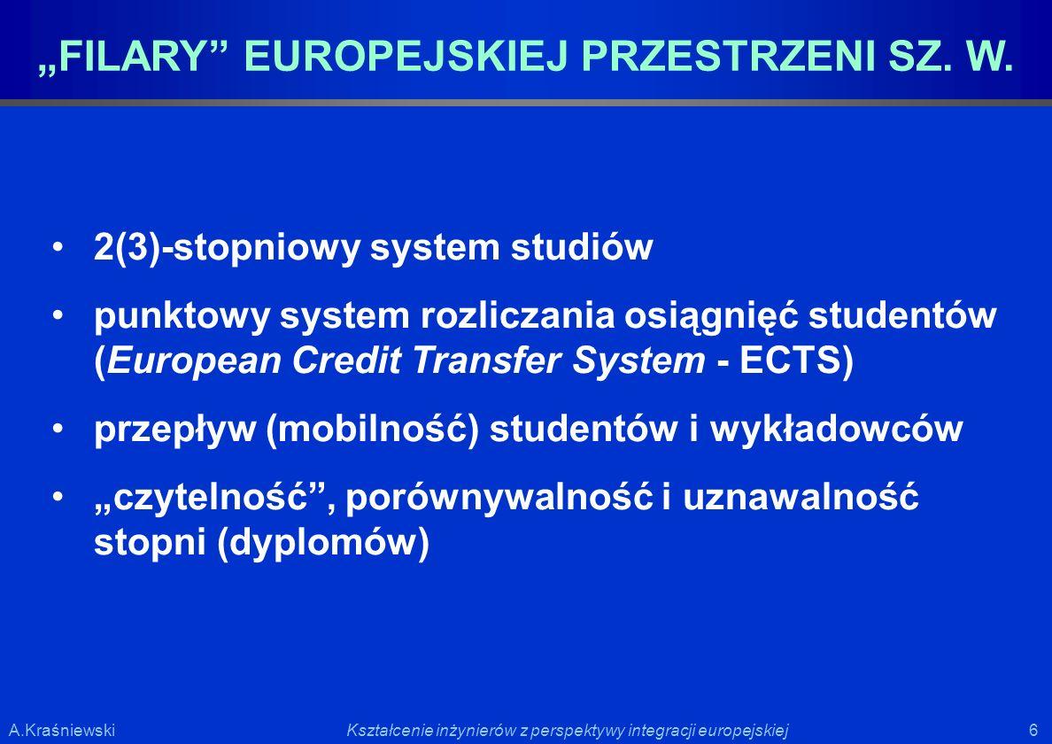 6 6Kształcenie inżynierów z perspektywy integracji europejskiejA.Kraśniewski 2(3)-stopniowy system studiów punktowy system rozliczania osiągnięć stude