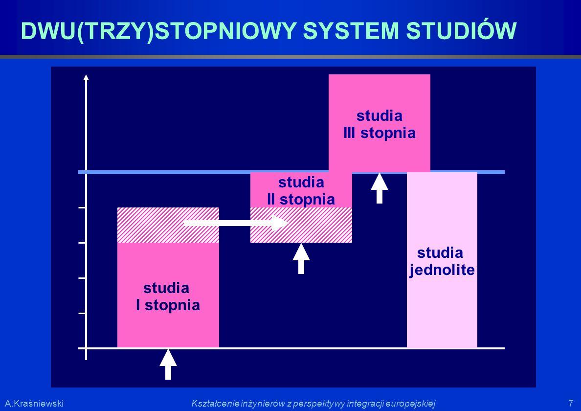 7 7Kształcenie inżynierów z perspektywy integracji europejskiejA.Kraśniewski studia I stopnia DWU(TRZY)STOPNIOWY SYSTEM STUDIÓW studia II stopnia stud