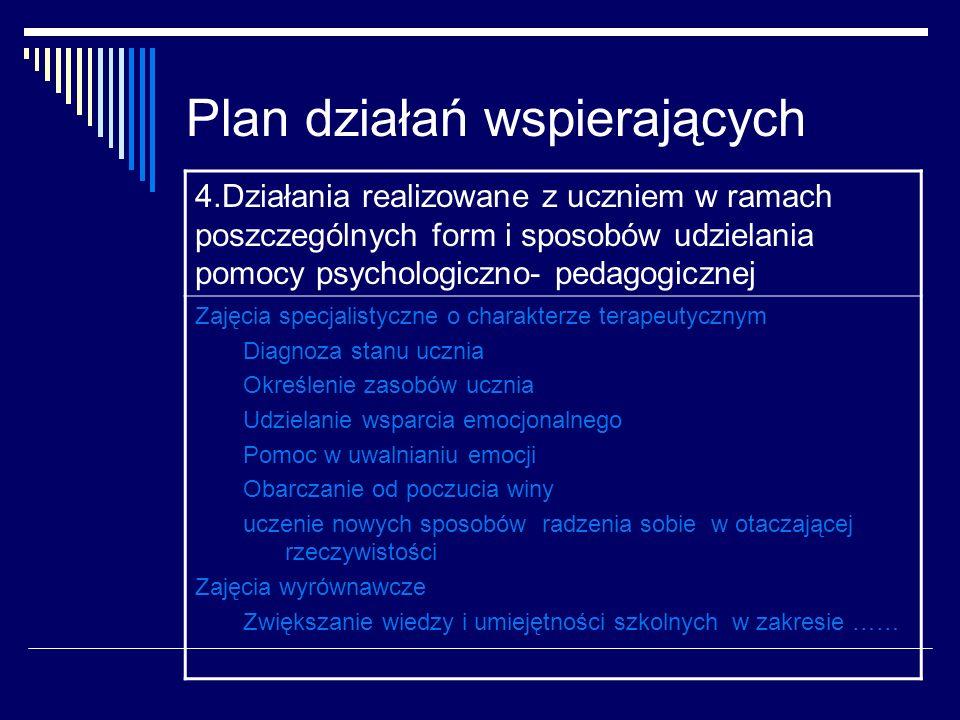 Plan działań wspierających 4.Działania realizowane z uczniem w ramach poszczególnych form i sposobów udzielania pomocy psychologiczno- pedagogicznej Z