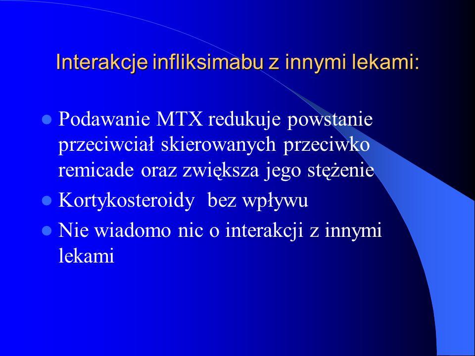 Interakcje infliksimabu z innymi lekami: Podawanie MTX redukuje powstanie przeciwciał skierowanych przeciwko remicade oraz zwiększa jego stężenie Kort