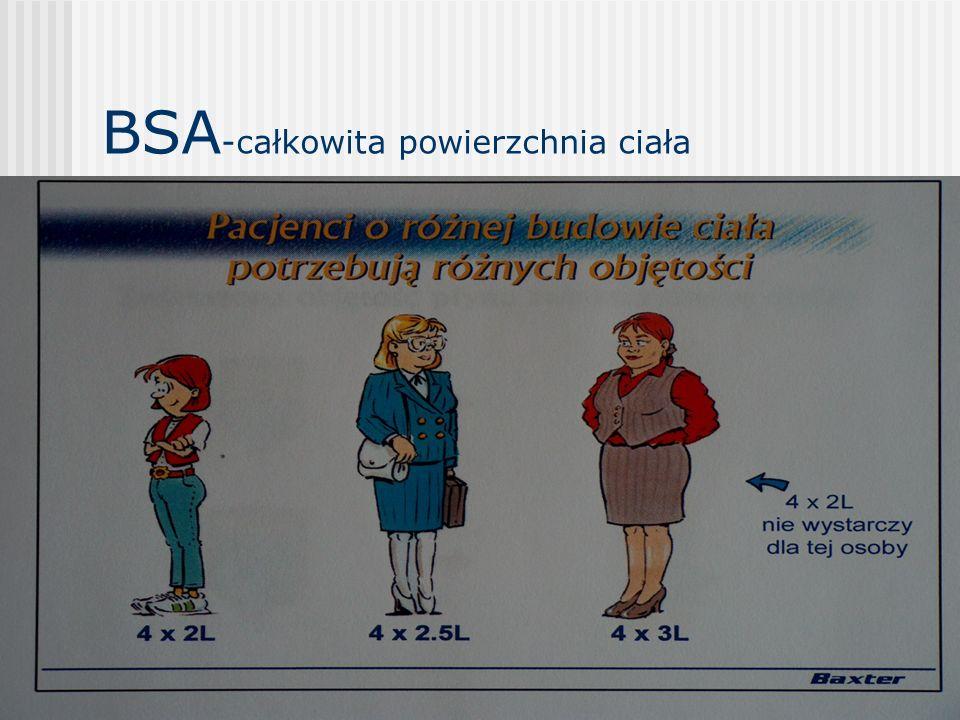 BSA -całkowita powierzchnia ciała