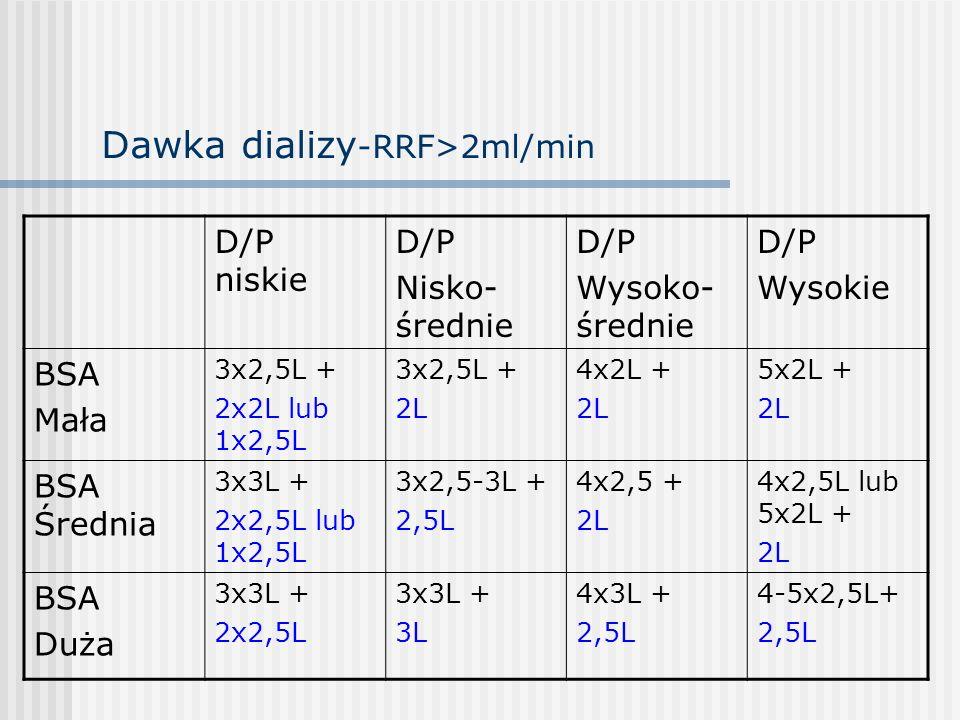 Dawka dializy -RRF>2ml/min D/P niskie D/P Nisko- średnie D/P Wysoko- średnie D/P Wysokie BSA Mała 3x2,5L + 2x2L lub 1x2,5L 3x2,5L + 2L 4x2L + 2L 5x2L