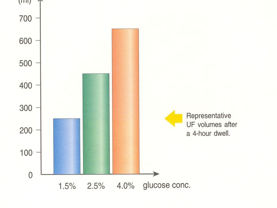 Dializa otrzewnowa - PET Jakość transportu otrzewnowego oceniana jest za pomocą testu równoważenia otrzewnowego (PET – peritoneal equilibration test), który wyraża się stosunkiem Cr dial /Cr osocze Cztery rodzaje transportu otrzewnowego: niski, średni, średniowysoki i wysoki.
