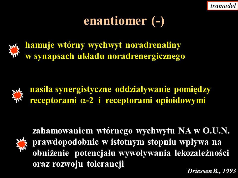 enantiomer (-) hamuje wtórny wychwyt noradrenaliny w synapsach układu noradrenergicznego nasila synergistyczne oddziaływanie pomiędzy receptorami -2 i receptorami opioidowymi zahamowaniem wtórnego wychwytu NA w O.U.N.