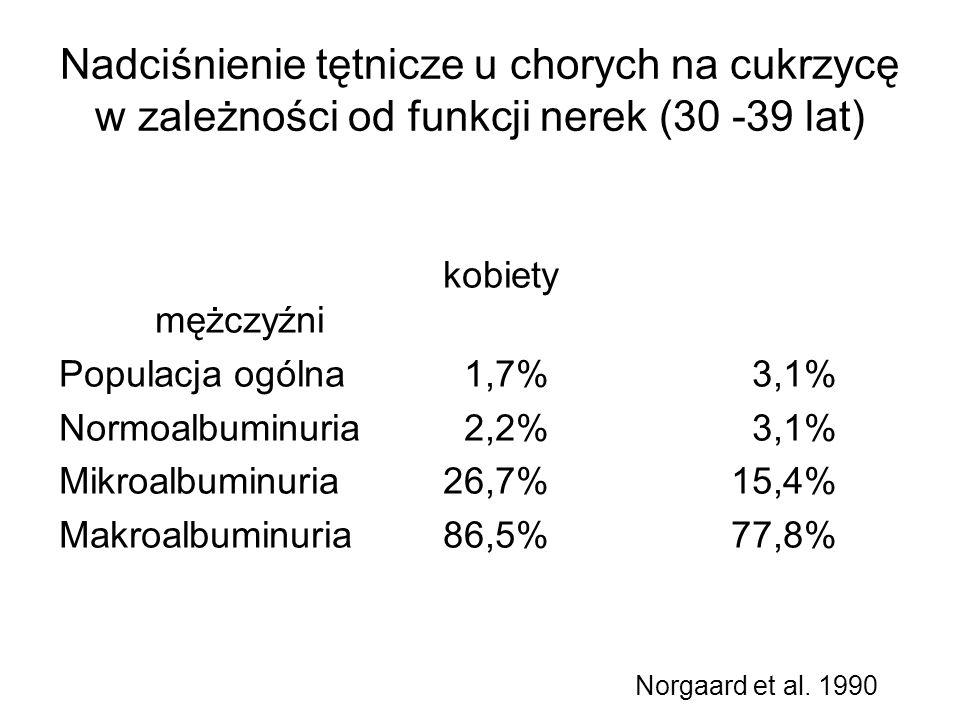 Nadciśnienie tętnicze u chorych na cukrzycę w zależności od funkcji nerek (30 -39 lat) kobiety mężczyźni Populacja ogólna 1,7% 3,1% Normoalbuminuria 2