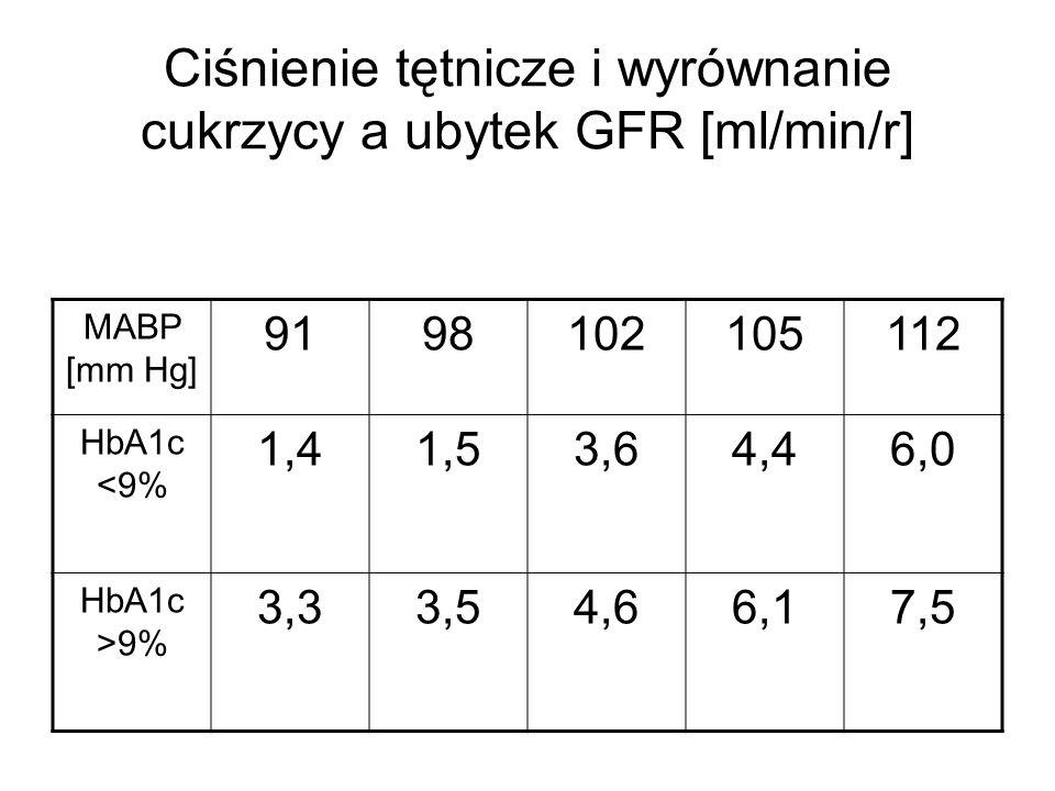 Ciśnienie tętnicze i wyrównanie cukrzycy a ubytek GFR [ml/min/r] MABP [mm Hg] 9198102105112 HbA1c <9% 1,41,53,64,46,0 HbA1c >9% 3,33,54,66,17,5