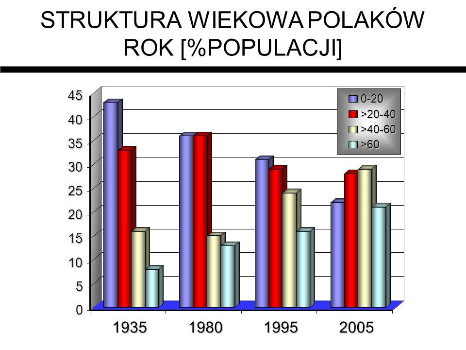 STRUKTURA WIEKOWA POLAKÓW ROK [%POPULACJI]0 5 10 15 20 25 30 35 40 45 1935198019952005 0-20 >20-40 >40-60 >60