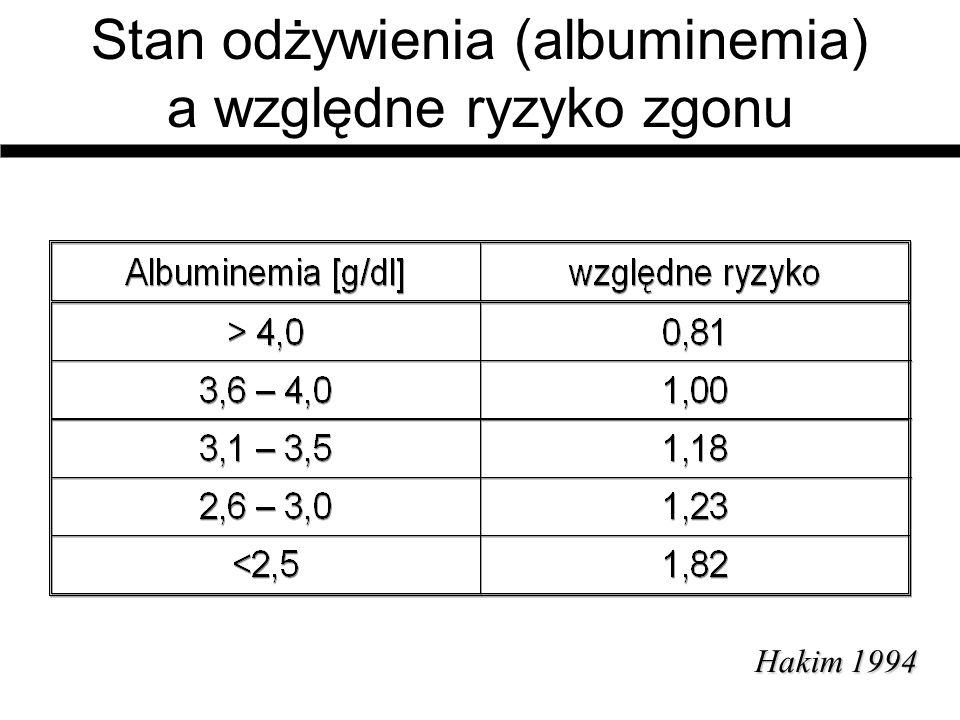 Stan odżywienia (albuminemia) a względne ryzyko zgonu Hakim1994