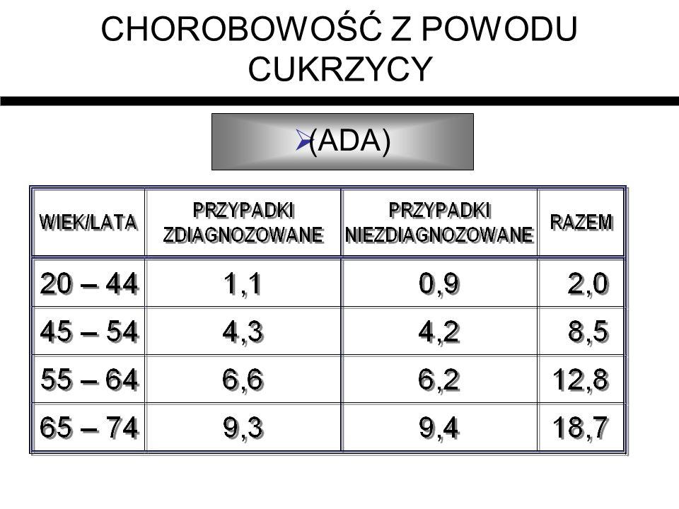 Mikroalbuminuria po 5 latach NIDDM Częstość mikroalbuminurii HbA1c <8% 0 HbA1c >8% 2% (CVD ujemny) HbA1c >8%48% (CVD dodatni) Keller i wsp.