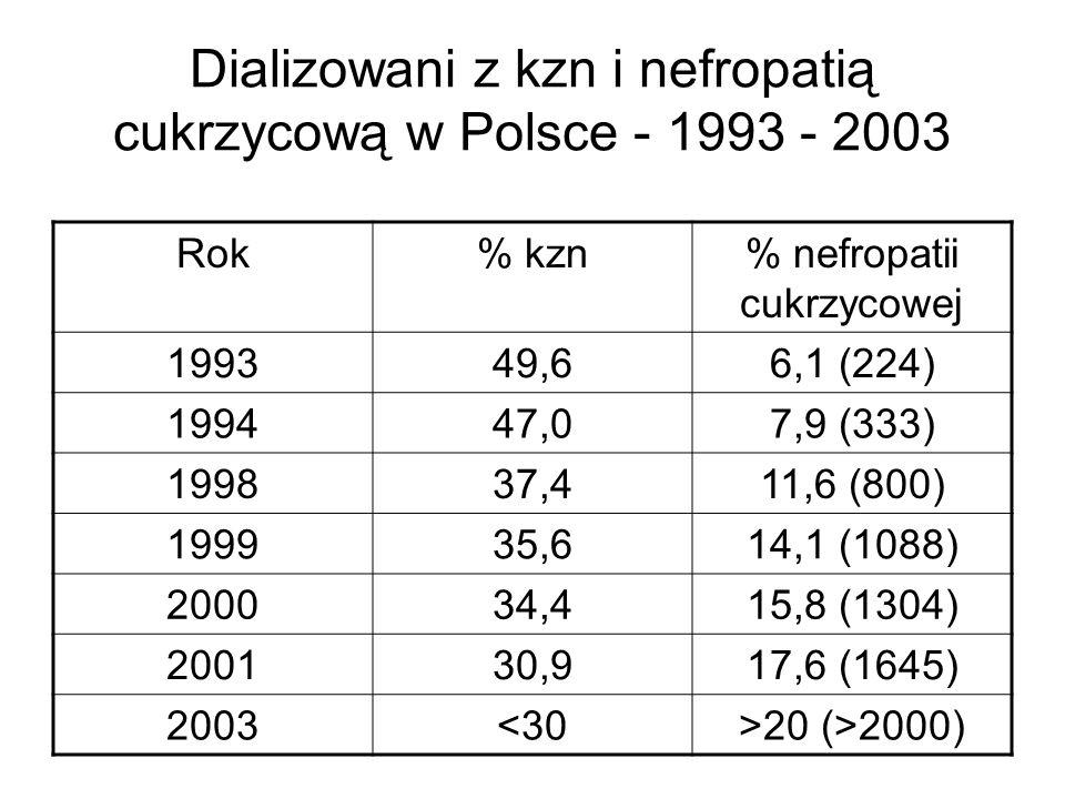 Dializowani z kzn i nefropatią cukrzycową w Polsce - 1993 - 2003 Rok% kzn% nefropatii cukrzycowej 199349,66,1 (224) 199447,07,9 (333) 199837,411,6 (80