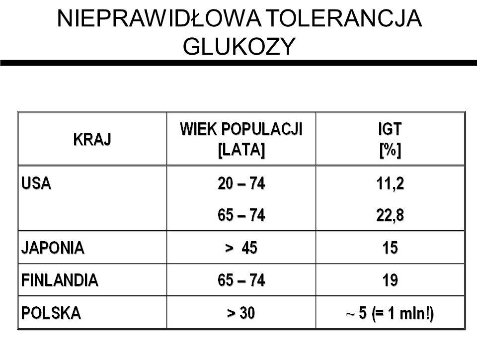 Chorzy z nefropatią cukrzycową przyjęci do dializ Krajrok% z DMDM 2/DM USA1991-9537,459 RFN199342,290 Włochy19921148 Hiszpani a 19941666 Dania199622,436 Australia199417,469 Japonia19912399