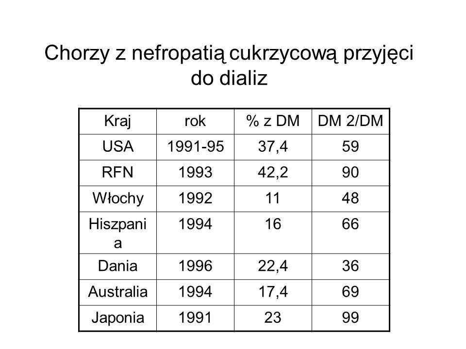Chorzy z nefropatią cukrzycową przyjęci do dializ Krajrok% z DMDM 2/DM USA1991-9537,459 RFN199342,290 Włochy19921148 Hiszpani a 19941666 Dania199622,4