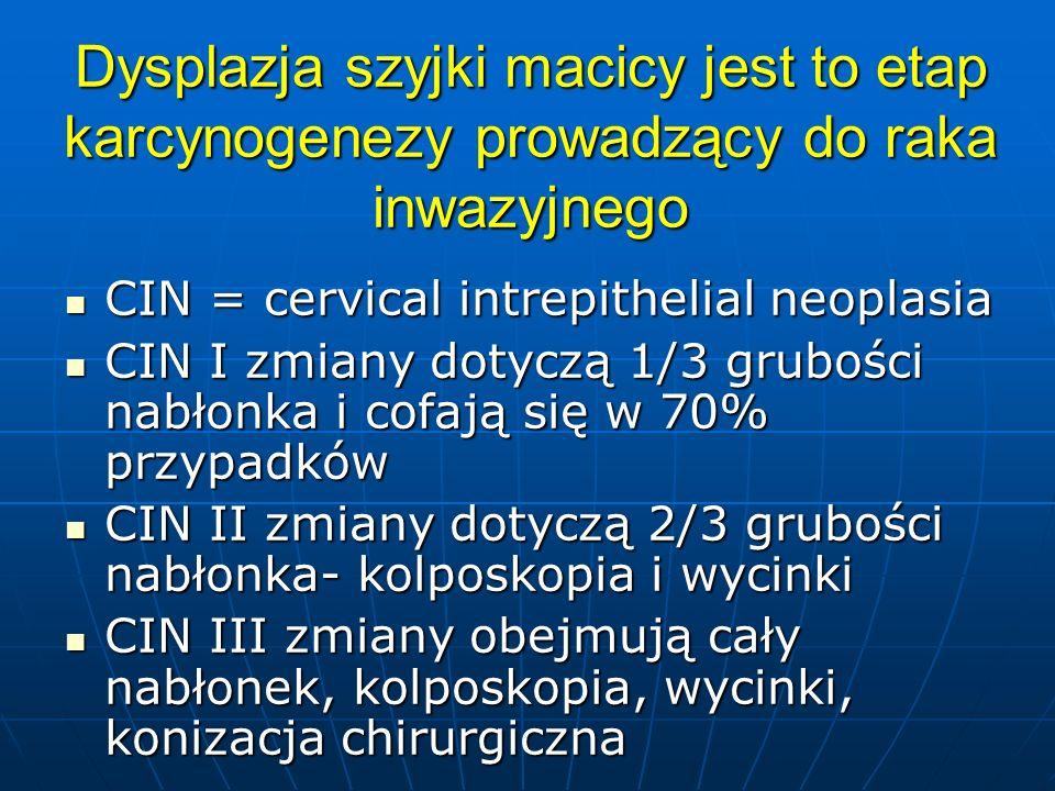 Rak przedinwazyjny szyjki macicy w ciąży -ścisła obserwacja do porodu (cytologia, kolposkopia), po porodzie weryfikacja histopatologiczna.