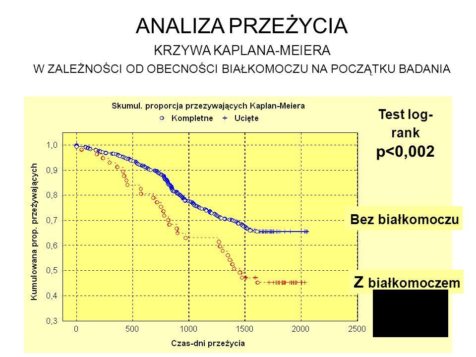Test log- rank p<0,002 ANALIZA PRZEŻYCIA KRZYWA KAPLANA-MEIERA W ZALEŻNOŚCI OD OBECNOŚCI BIAŁKOMOCZU NA POCZĄTKU BADANIA Bez białkomoczu Z białkomocze