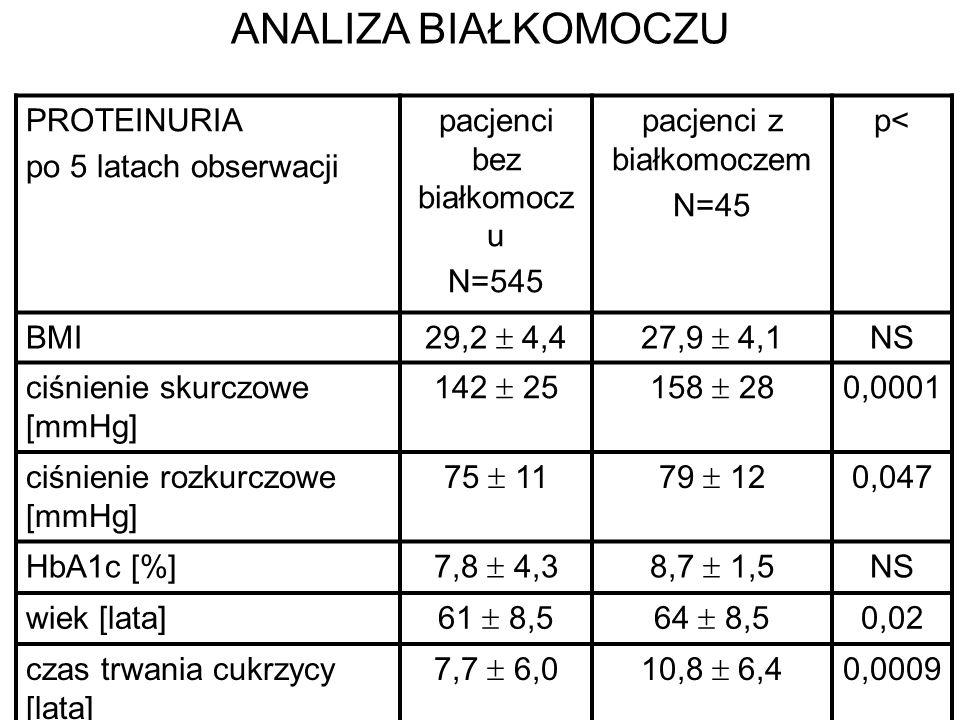 PROTEINURIA po 5 latach obserwacji pacjenci bez białkomocz u N=545 pacjenci z białkomoczem N=45 p< BMI 29,2 4,427,9 4,1 NS ciśnienie skurczowe [mmHg]