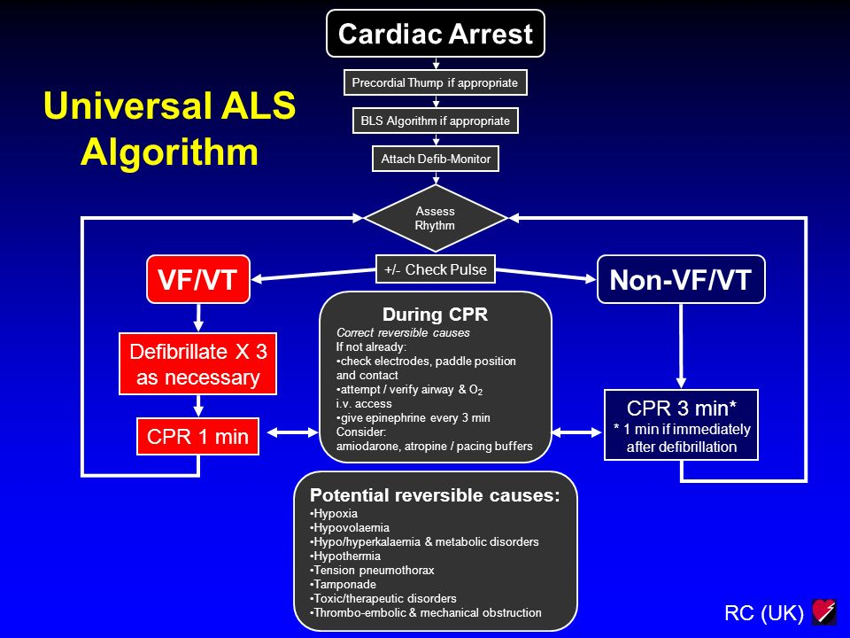 RC (UK) Cardiac Arrest Precordial Thump if appropriate BLS Algorithm if appropriate Attach Defib-Monitor Assess Rhythm +/- Check Pulse VF/VTNon-VF/VT