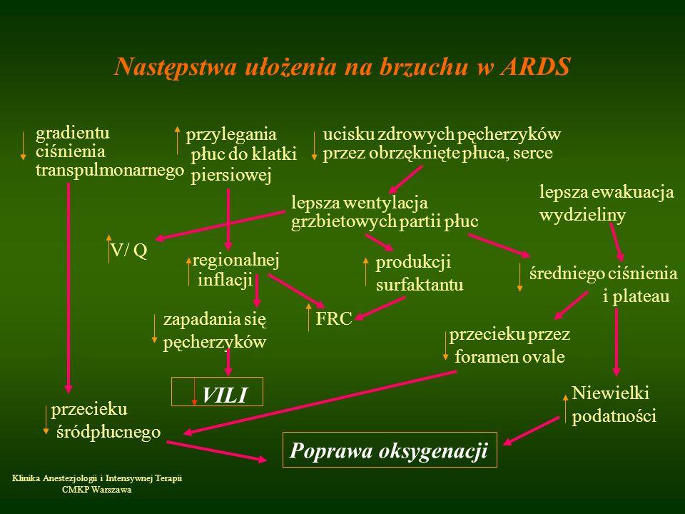 Klinika Anestezjologii i Intensywnej Terapii CMKP Warszawa Następstwa ułożenia na brzuchu w ARDS ucisku zdrowych pęcherzyków przez obrzęknięte płuca,
