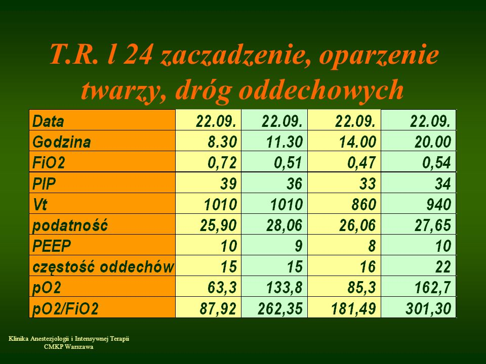 Klinika Anestezjologii i Intensywnej Terapii CMKP Warszawa T.R. l 24 zaczadzenie, oparzenie twarzy, dróg oddechowych