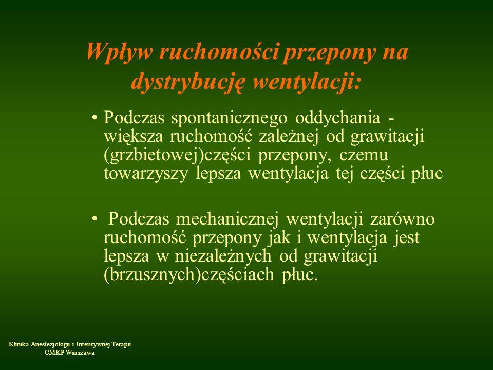 Klinika Anestezjologii i Intensywnej Terapii CMKP Warszawa Wpływ ruchomości przepony na dystrybucję wentylacji: Podczas spontanicznego oddychania - wi