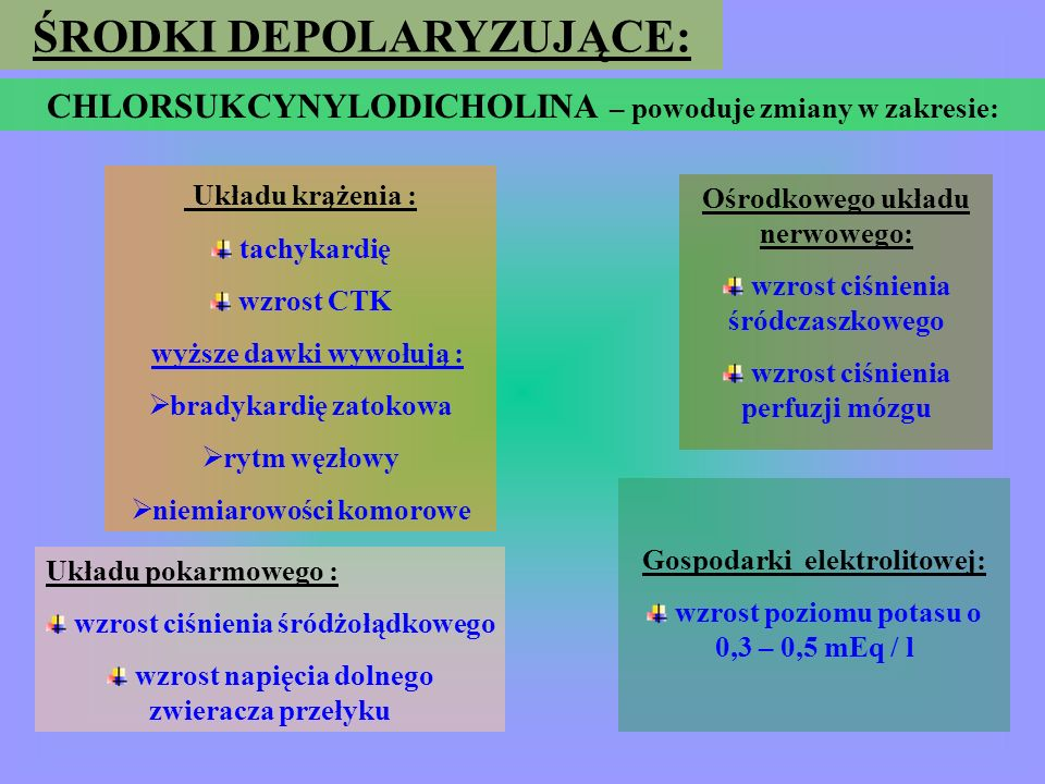 ŚRODKI DEPOLARYZUJĄCE: CHLORSUKCYNYLODICHOLINA wrodzony niedobór lub formy nietypowe pseudocholinesterazy hipertermia wrodzona (w wywiadzie rodzinnym