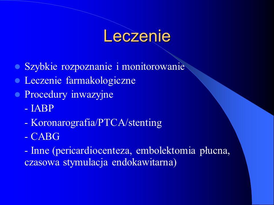 Leczenie Szybkie rozpoznanie i monitorowanie Leczenie farmakologiczne Procedury inwazyjne - IABP - Koronarografia/PTCA/stenting - CABG - Inne (pericar