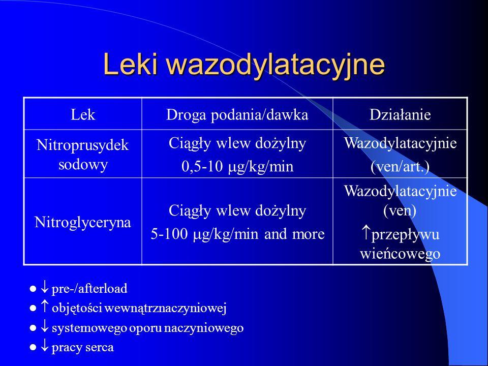 Leki wazodylatacyjne LekDroga podania/dawkaDziałanie Nitroprusydek sodowy Ciągły wlew dożylny 0,5-10 g/kg/min Wazodylatacyjnie (ven/art.) Nitroglycery