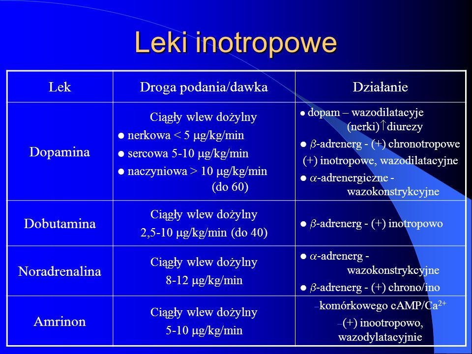 Leki inotropowe LekDroga podania/dawkaDziałanie Dopamina Ciągły wlew dożylny nerkowa < 5 g/kg/min sercowa 5-10 g/kg/min naczyniowa > 10 g/kg/min (do 6