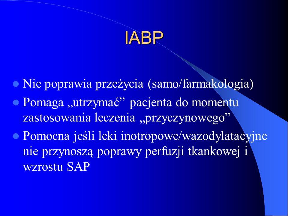 IABP Nie poprawia przeżycia (samo/farmakologia) Pomaga utrzymać pacjenta do momentu zastosowania leczenia przyczynowego Pomocna jeśli leki inotropowe/