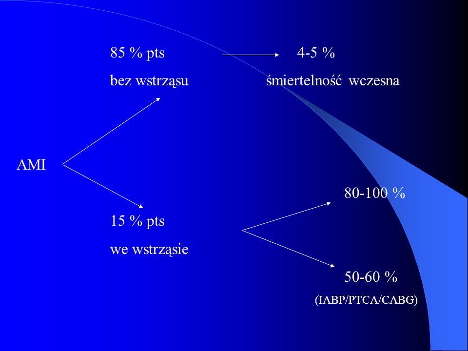 85 % pts 4-5 % bez wstrząsu śmiertelność wczesna AMI 80-100 % 15 % pts we wstrząsie 50-60 % (IABP/PTCA/CABG)