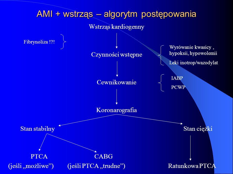 AMI + wstrząs – algorytm postępowania Wstrząs kardiogenny Czynności wstępne Cewnikowanie Koronarografia Stan stabilny Stan ciężki PTCA CABG (jeśli moż