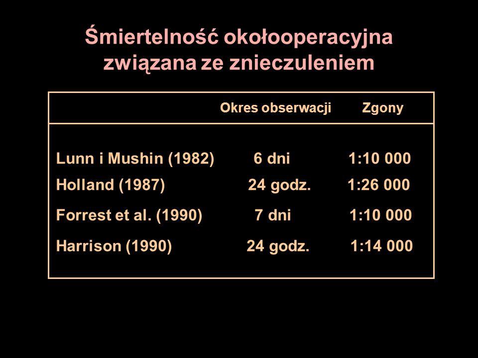 Śmiertelność okołooperacyjna związana ze znieczuleniem Okres obserwacji Zgony Lunn i Mushin (1982) 6 dni 1:10 000 Holland (1987) 24 godz. 1:26 000 For