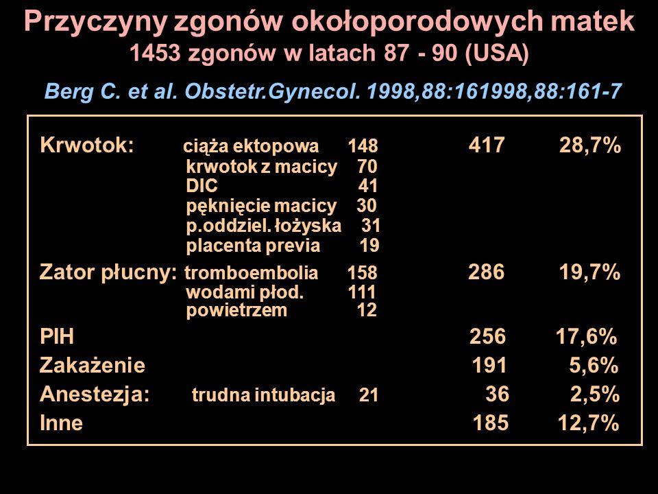 Przyczyny zgonów okołoporodowych matek 1453 zgonów w latach 87 - 90 (USA) Berg C. et al. Obstetr.Gynecol. 1998,88:161998,88:161-7 Krwotok: ciąża ektop