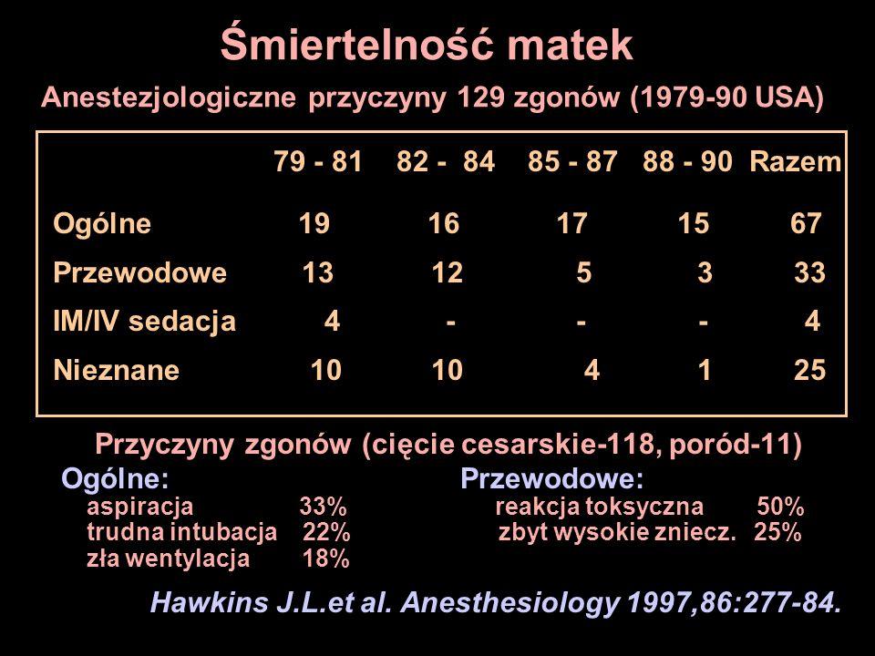 Śmiertelność matek Anestezjologiczne przyczyny 129 zgonów (1979-90 USA) 79 - 81 82 - 84 85 - 87 88 - 90 Razem Ogólne 19 16 17 15 67 Przewodowe 13 12 5