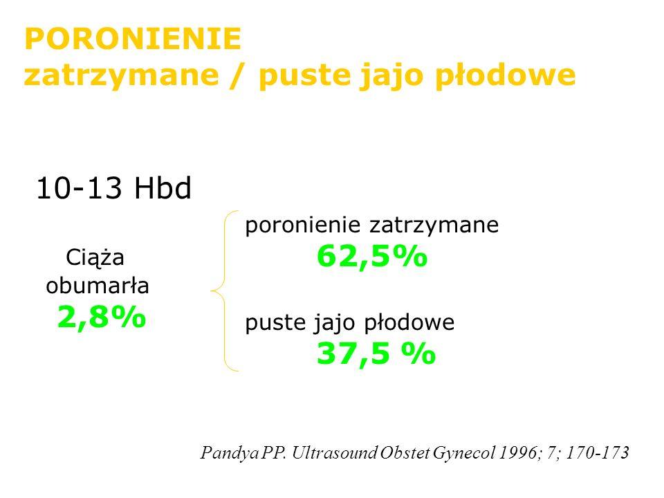 PORONIENIE zatrzymane / puste jajo płodowe poronienie zatrzymane 62,5% puste jajo płodowe 37,5 % Ciąża obumarła 2,8% Pandya PP. Ultrasound Obstet Gyne