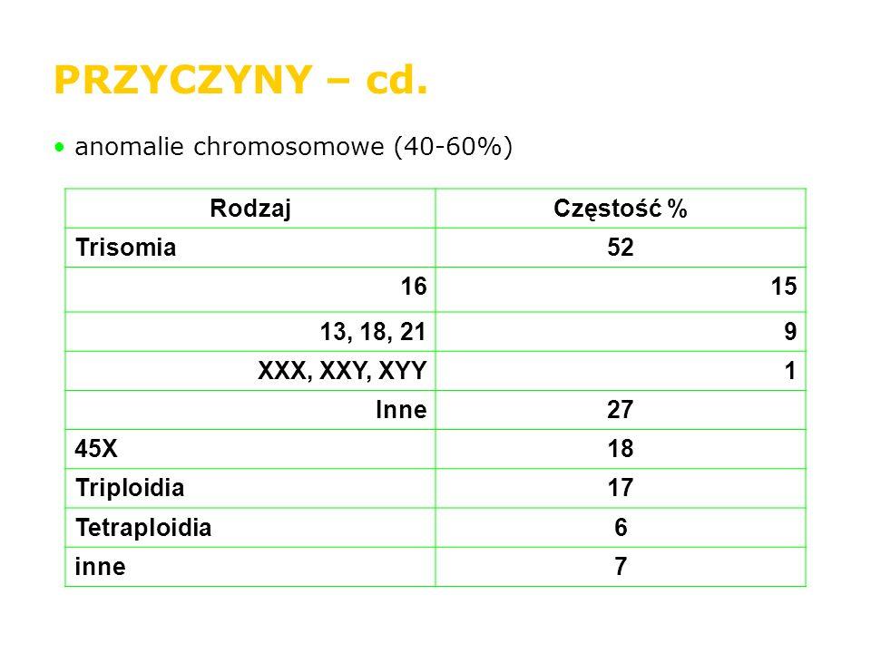 PRZYCZYNY – cd. anomalie chromosomowe (40-60%) RodzajCzęstość % Trisomia52 1615 13, 18, 219 XXX, XXY, XYY1 Inne27 45X18 Triploidia17 Tetraploidia6 inn
