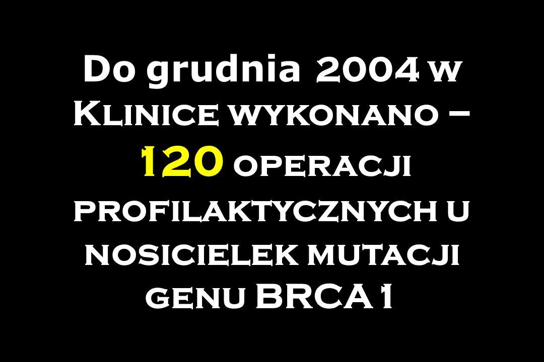 Do grudnia 2004 w Klinice wykonano – 120 operacji profilaktycznych u nosicielek mutacji genu BRCA1