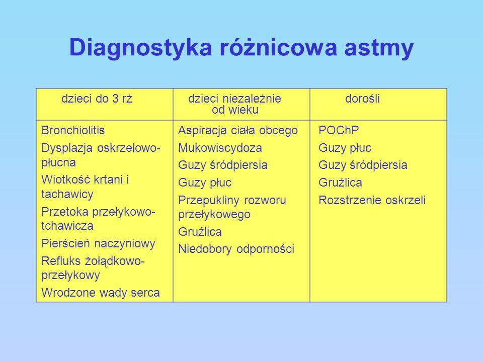 Diagnostyka różnicowa astmy dzieci do 3 rż dzieci niezależnie od wieku dorośli Bronchiolitis Dysplazja oskrzelowo- płucna Wiotkość krtani i tachawicy