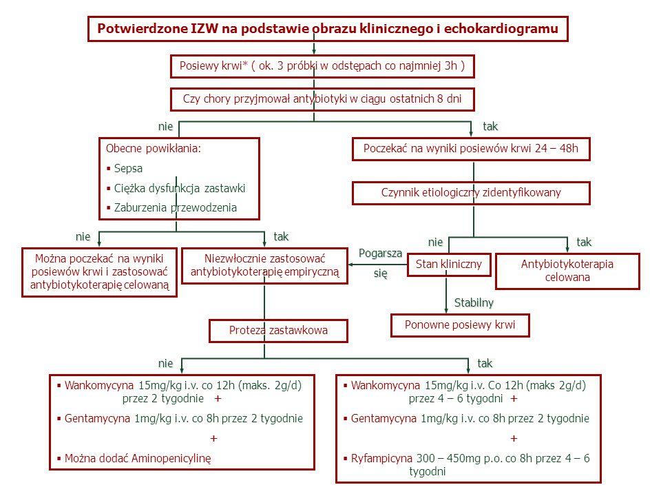 Potwierdzone IZW na podstawie obrazu klinicznego i echokardiogramu Posiewy krwi* ( ok. 3 próbki w odstępach co najmniej 3h ) Czy chory przyjmował anty