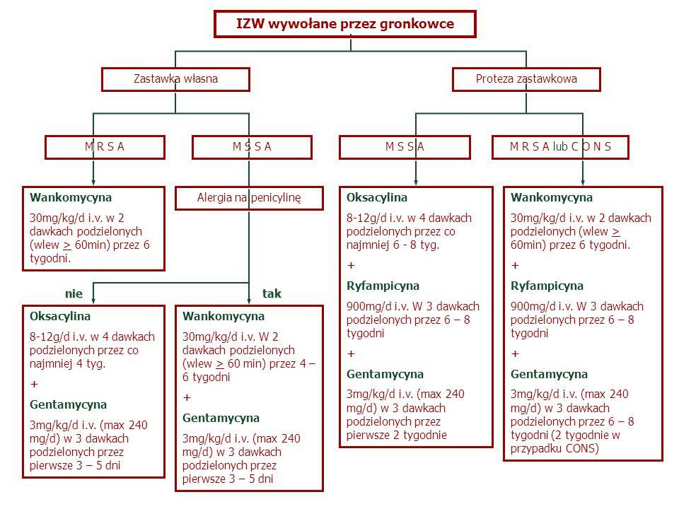 IZW wywołane przez gronkowce Zastawka własna Wankomycyna 30mg/kg/d i.v. W 2 dawkach podzielonych (wlew > 60 min) przez 4 – 6 tygodni + Gentamycyna 3mg