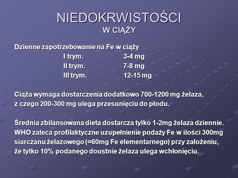 NIEDOKRWISTOŚCI W CIĄŻY Dzienne zapotrzebowanie na Fe w ciąży I trym. 3-4 mg I trym. 3-4 mg II trym. 7-8 mg II trym. 7-8 mg III trym. 12-15 mg III try