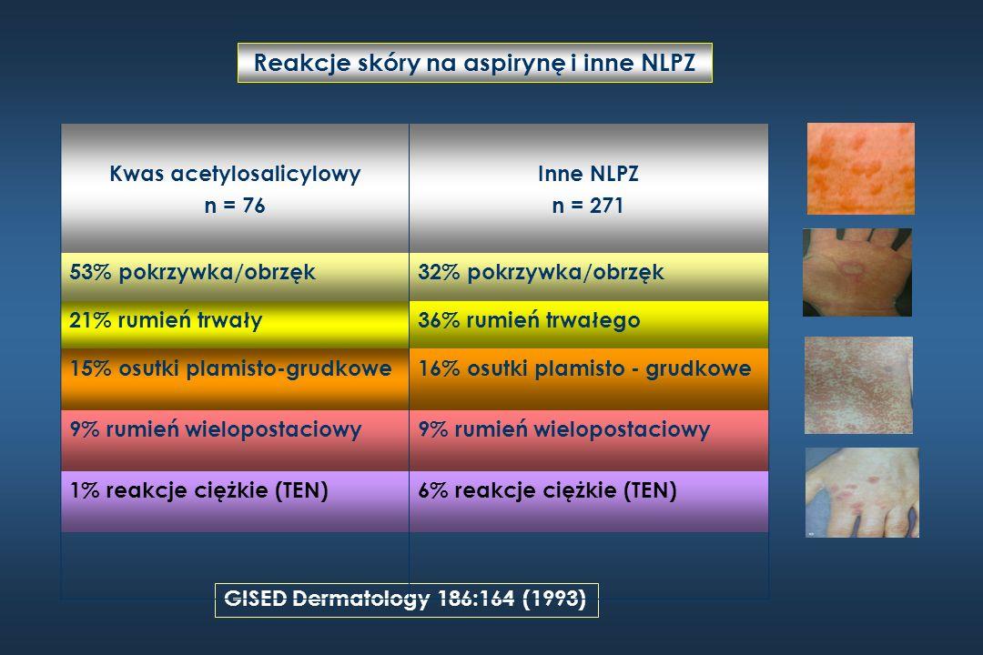 Reakcje skóry na aspirynę i inne NLPZ GISED Dermatology 186:164 (1993) Kwas acetylosalicylowy n = 76 Inne NLPZ n = 271 53% pokrzywka/obrzęk32% pokrzyw